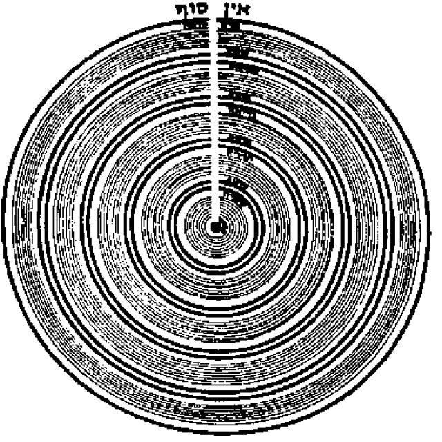 игулим, круглая схема сефирот