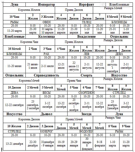 астрологическая информация таро, сигнификаторы