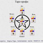 Фрагмент курса Таро-профи, расклад Пентаграмма