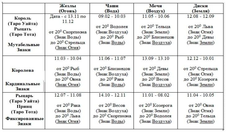 астрология фигурных карт