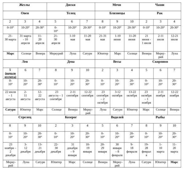 астрология числовых карт