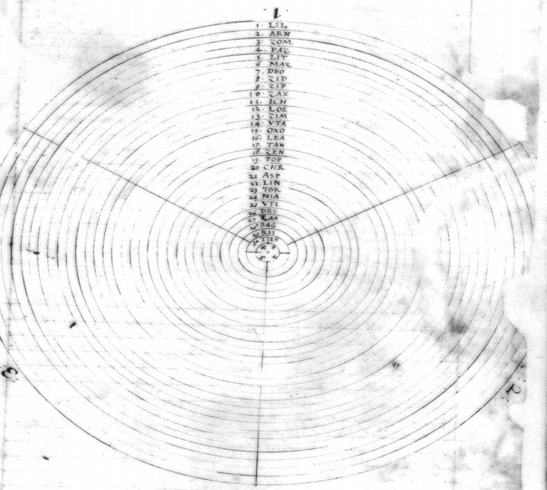 Изображения енохианских Эфиров, схема из рукописей Джона Ди: