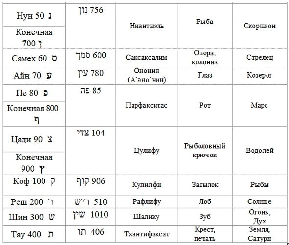 буквы иврита, Таро, гематрия часть 2
